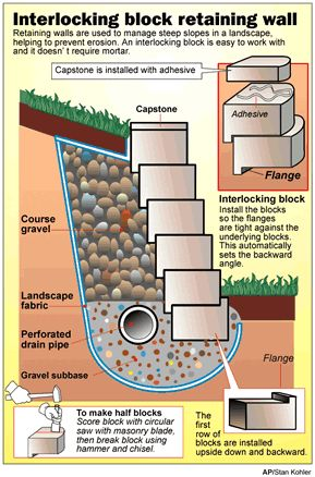 План подпорной стенки из блоков или камня
