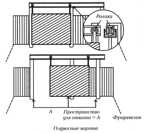 Конструкция подвесных ворот своими руками