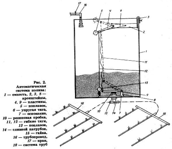 Схема организации капельного