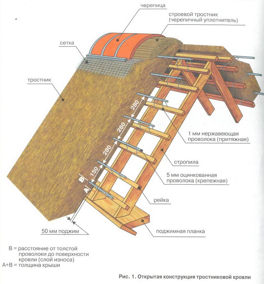 Схема соломенной крыши из камыша или тростника