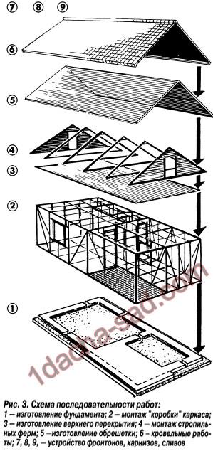 Монтаж крыши и потолочного перекрытия