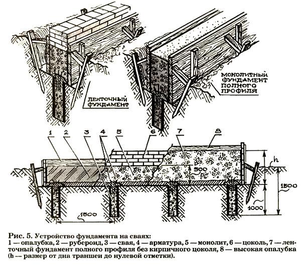 устройство ленточного монолитного фундамента на сваях