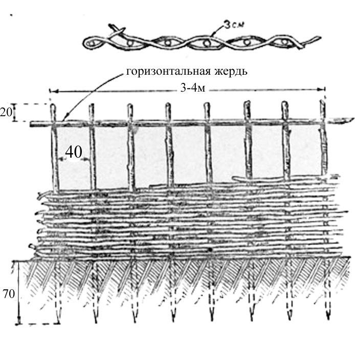 Схема секции плетня