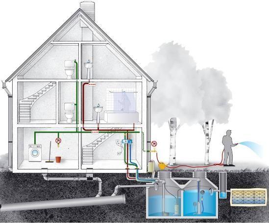 Система сбора дождевой воды для технических нужд