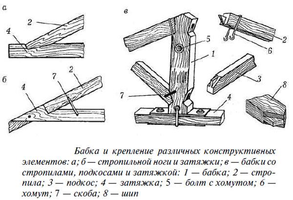 стропильная конструкция крыши чертежи