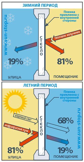 Как работает энергосберегающая пленка