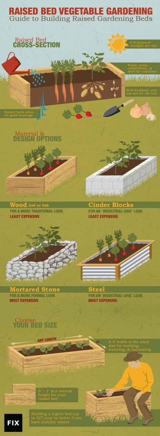 Как сделать грядку на огороде