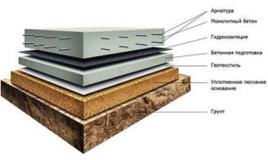 монолитная фундаментная плита